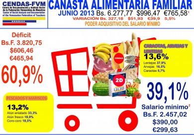 canasta alimentaria junio 2013