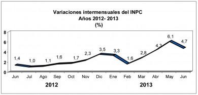 inflacion junio 2013