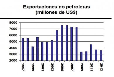 exportaciones_no_petroleras_art_jose_guerra_28ago2013 (1)