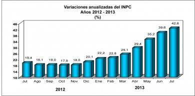 inflacion anualizada julio 2013