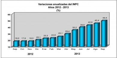 inflacion-bcv-septiembre