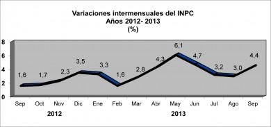 inflacion-mensual-septiembre