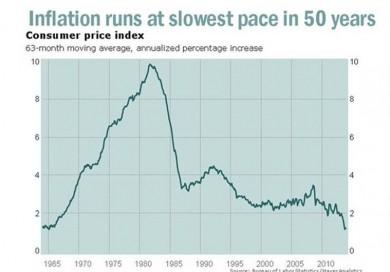 Bureau of Labor Statistics – desde el 2007, o la crisis financiera, la tasa de inflación en estos últimos 5 años se ha incrementado en apenas 1.2% o a la tasa más baja desde 1960. Todo esto a pesar de que el Fed sigue inyectando liquides en el sistema financiero.  Esto implica que el riesgo de una deflación todavía continúa.