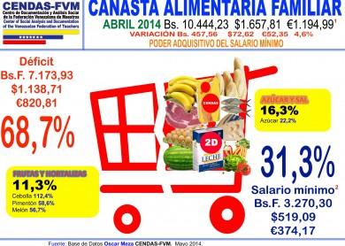 Cendas-caf-abril-inflacion