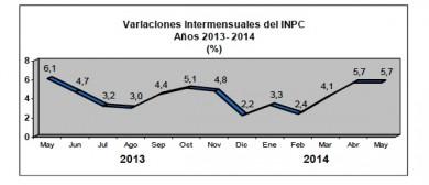 INPC a mayo 2014