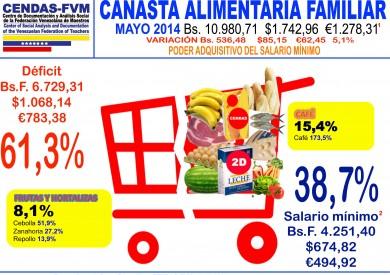 caf mayo-cendas-inflacion