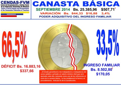 CBF grafico -septiembre-2014- Gráfico1