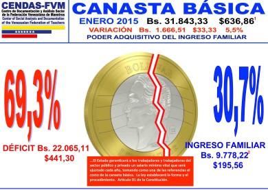 inflacion-anual-cendas-enero
