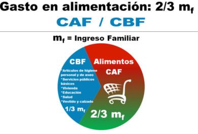 caf-mayo-alimentos-inflacion
