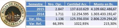 bolsa-valores-caracas-2015