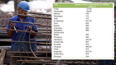 salarios-region-ranking