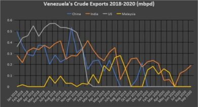 Venezuela-exportaciones-crudo-